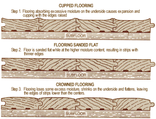 D04b installation floor covering reference manual for Hardwood floors cupping